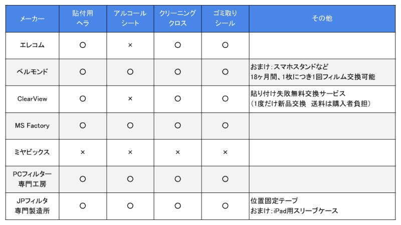 付属品、購入後サポート比較表