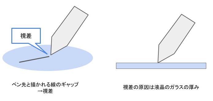 視差とはペン先と描かれる線のギャップのこと