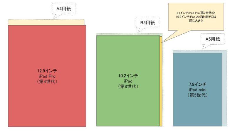 身近にある用紙と現在販売中のiPadモデルの比較