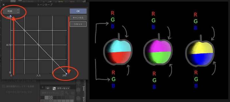 RGBチャンネルで線の角度を右下がりにすると階調の反転になる