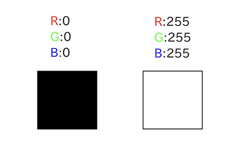 RGBでは黒は(0,0,0)、白は(255,255,255)と表現されます