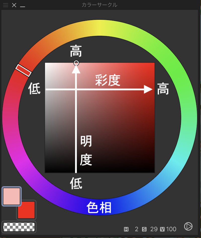 カラーサークルでの色相・彩度・明度