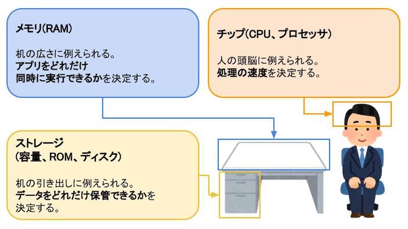 チップ、メモリ、ストレージは頭脳、机の広さ、机の引き出しに例えられる