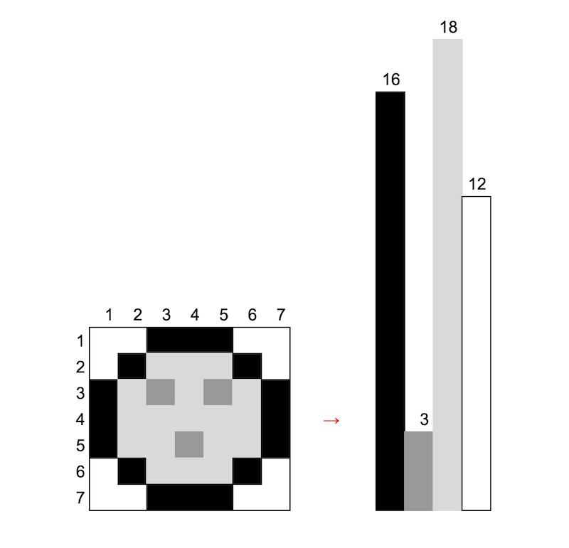 左の絵の色を分解して積み上げると右のヒストグラムになる