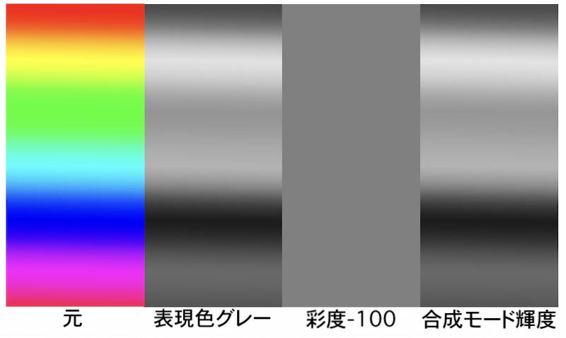 虹色をグレー化した比較