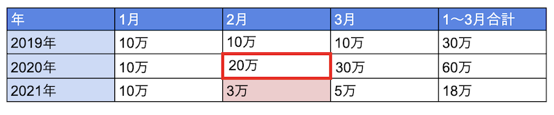 2021年2月を対象月、2020年を基準年とする