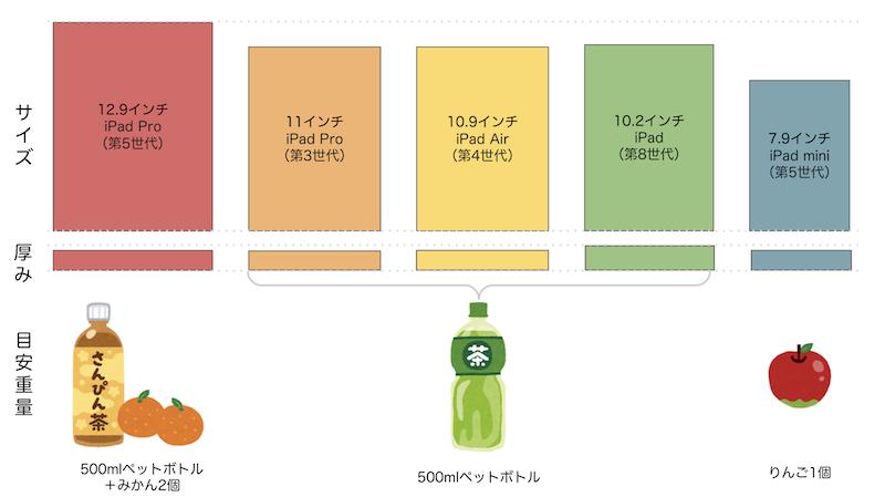 現在販売中のモデルのサイズ・厚み・重量比較、目安重量