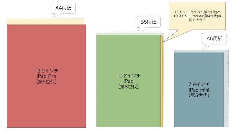 身近な用紙と比較したサイズ