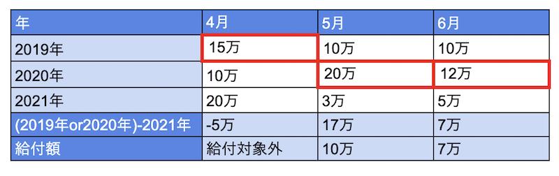 月次支援金給付額の計算例